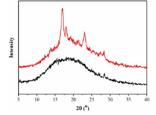 نمایی از الکوی XRD یک ماده در حالت بی شکل و بلوری