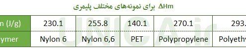 جدول آنتالپی نمونه پلیمری با ۱۰۰% تبلور | سایت یونیکا