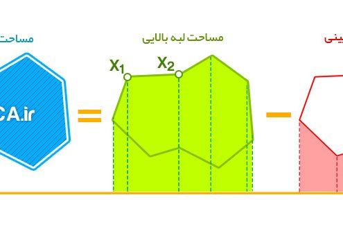 محاسبه سطح زیر منحنی هیسترزیس | Hysteresis